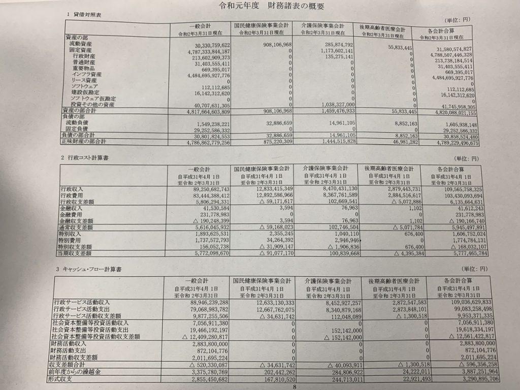 【中央区の財政状況】令和元年度決算特別委員会①