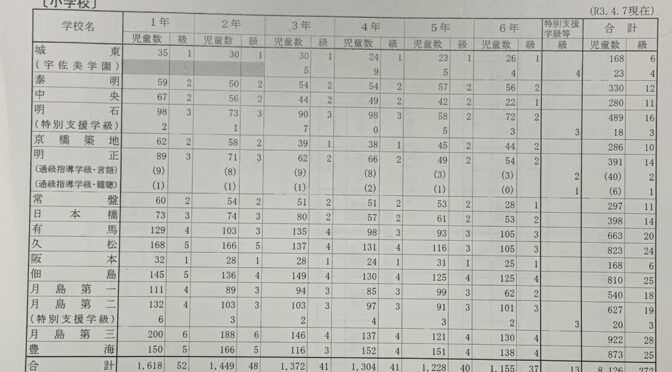 【区民文教委員会】区立小学校・月島地域(晴海)の学区割変更も?
