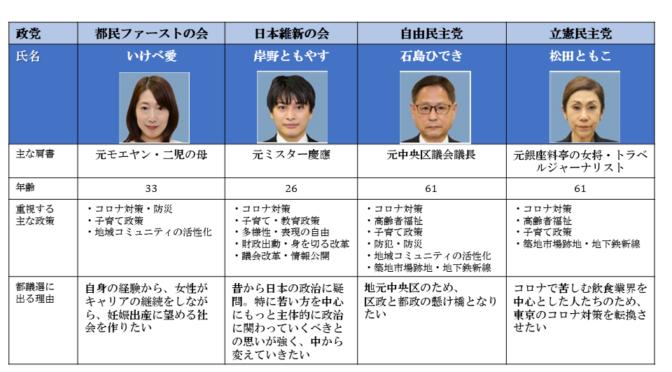【都議選2021特集】中央区全候補者まとめ!当選予測!最新情勢!!